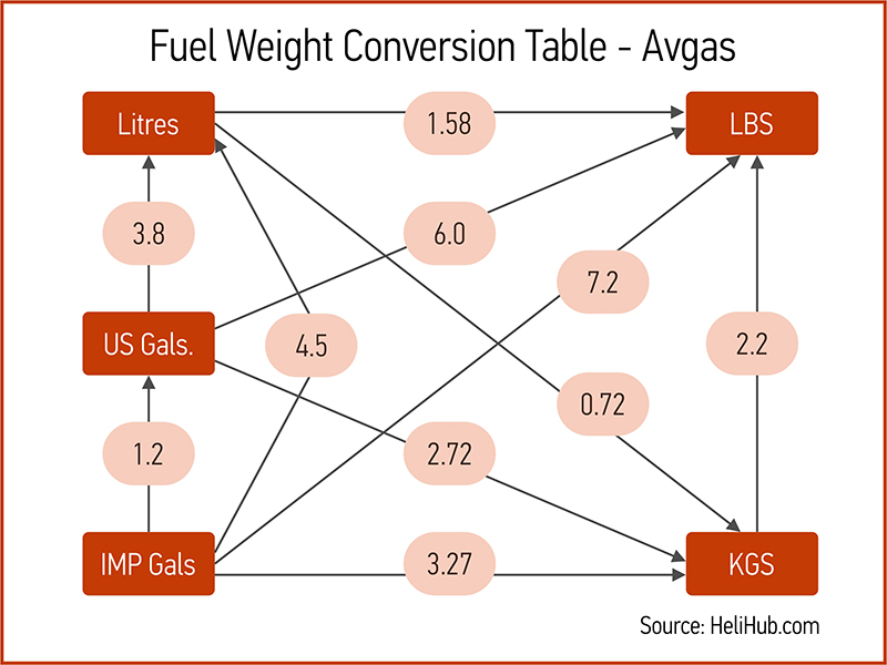 Fuel Weight Conversion Avgas