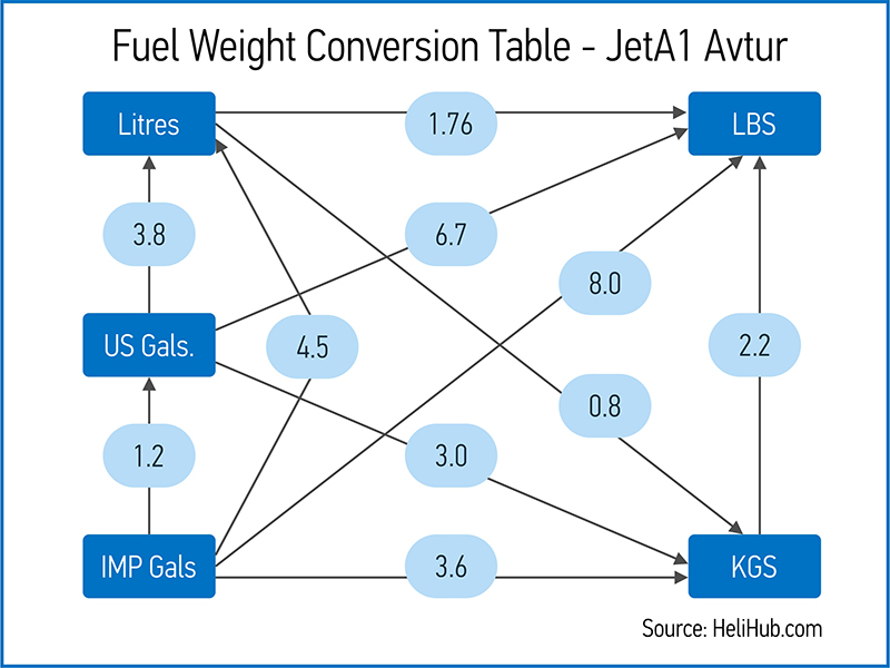 Fuel Weight Conversion JetA1